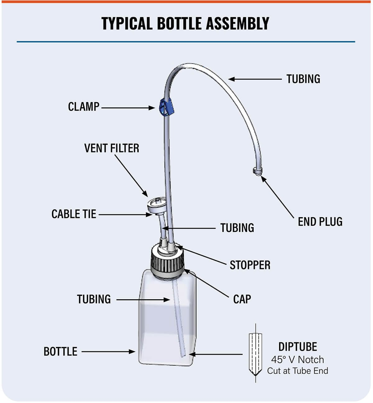 Typical Bottle Assembly